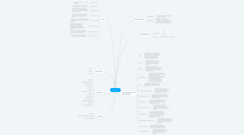 Mind Map: Voluntario