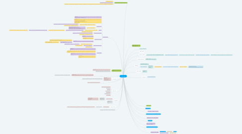 Mind Map: الوحدة الثانية.