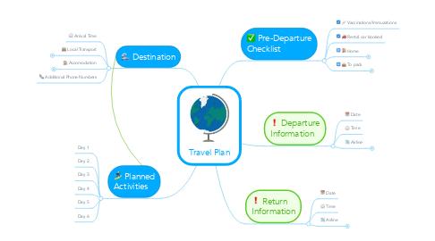 Mind Map: Travel Plan