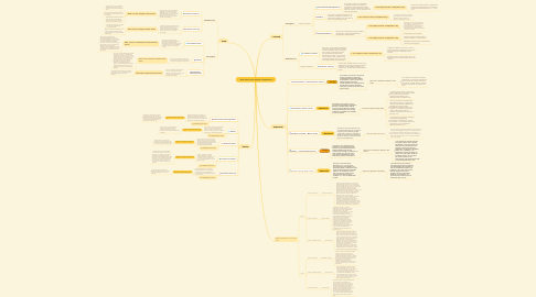 Mind Map: How about your digital competence?