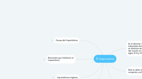 Mind Map: El Imperialismo