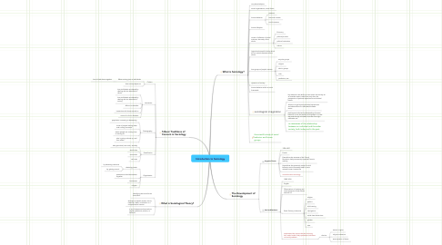 Mind Map: Introduction to Sociology