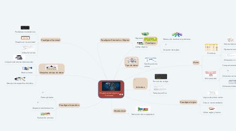 Mind Map: Programación Lógica y Funcional