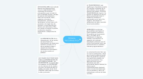 Mind Map: TECNICA PSICOANALITICA