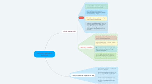 Mind Map: Mechanical Hazards in workplace
