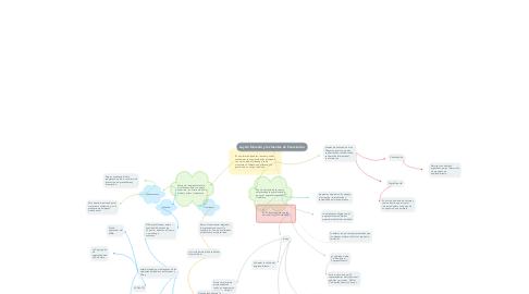 Mind Map: Ley de fomento y las fuentes de financiación.