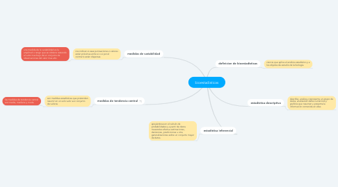 Mind Map: bioestadisticas