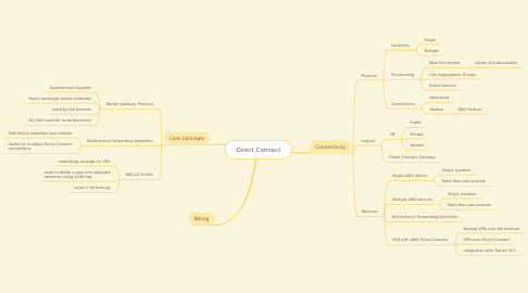 Mind Map: Direct Connect