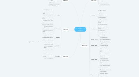 Mind Map: Ley de la Propiedad Industrial