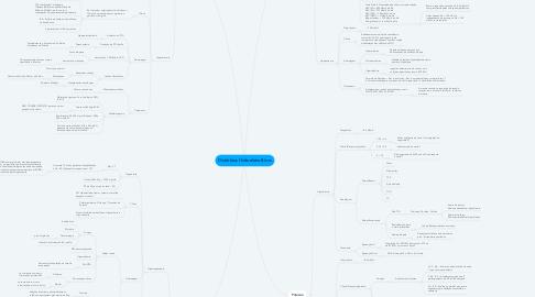Mind Map: Distúrbios Hidroeletrolíticos