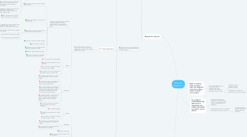 Mind Map: Valuación  de puestos