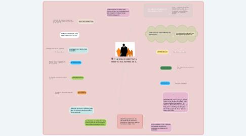 Mind Map: ROLES DIRECTIVOS PERSPECTIVA EMPRESARIAL