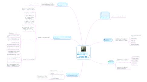 Mind Map: DE DARWIN A LA PSICOLOGÍA Y LA PSIQUIATRÍA EVOLUCIONISTAS
