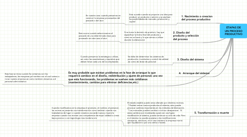 Mind Map: ETAPAS DE UN PROCESO PRODUCTIVO