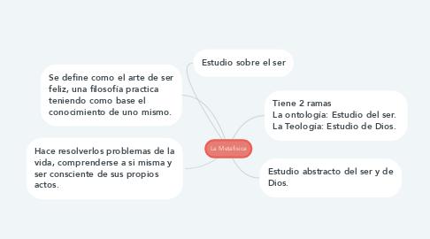 Mind Map: La Metafisica