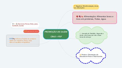 Mind Map: PROMOÇÃO DE SAÚDE  CRAS + PSF