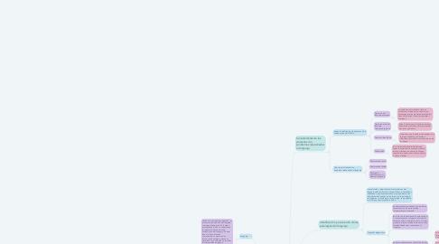 Mind Map: Problemas de lenguaje e intervención educativa