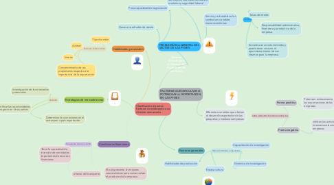 Mind Map: Factores  Críticos para  el Desempeño  Exportador de  las Pymes