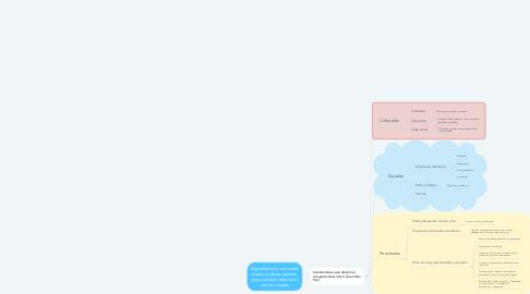 Mind Map: Segmentación, mercados meta y posicionamiento para construir relaciones con los clientes