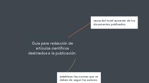 Mind Map: Guia para redacción de artículos científicos destinados a la publicación.