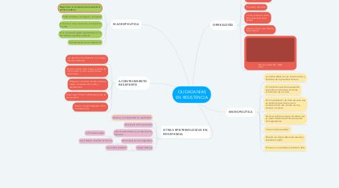 Mind Map: CIUDADANÍAS EN RESISTENCIA