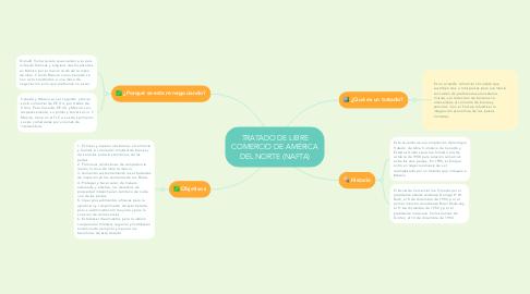 Mind Map: TRATADO DE LIBRE COMERCIO DE AMÉRICA DEL NORTE (NAFTA)
