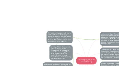 Mind Map: Teaching Styles in Art Education (1)
