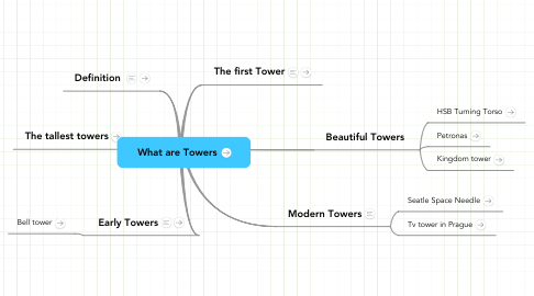 Mind Map: What are Towers