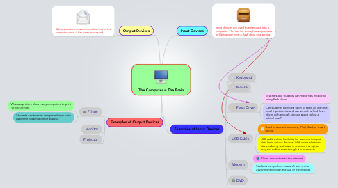 Mind Map: The Computer = The Brain