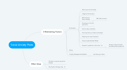 Mind Map: Social Anxiety Posts