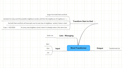 Mind Map: Word Transformer
