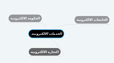 Mind Map: الخدمات الالكترونيه.