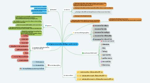 Mind Map: หลักสูตรแกนกลางการศึกษาขั้นพื้นฐาน พุทธศักราช 2551