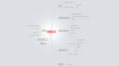 Mind Map: Info Search