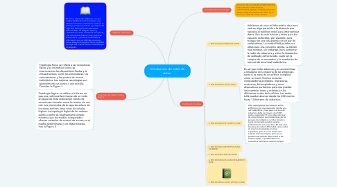 Mind Map: Introducción de redes de datos.