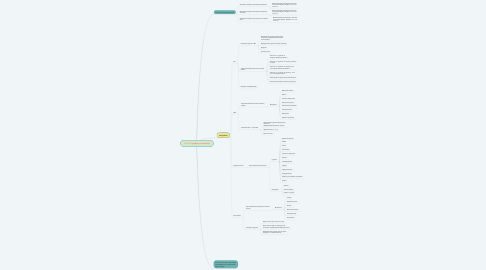 Mind Map: AVON трафик стратегия