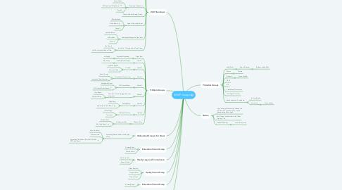 Mind Map: MWF Groups