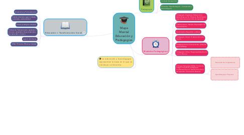 Mind Map: Mapa Mental Educación y Pedagogías