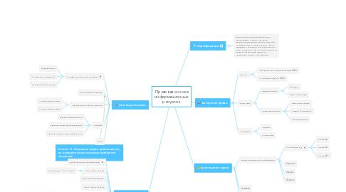 Mind Map: Правовая основа информационных ресурсов