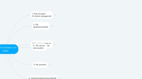 Mind Map: Principais tópicos do exame ITIL 4 Foundation