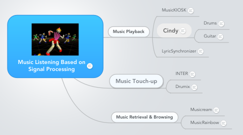 Mind Map: Music Listening Based on Signal Processing
