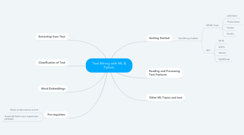 Mind Map: Text Mining with ML & Python