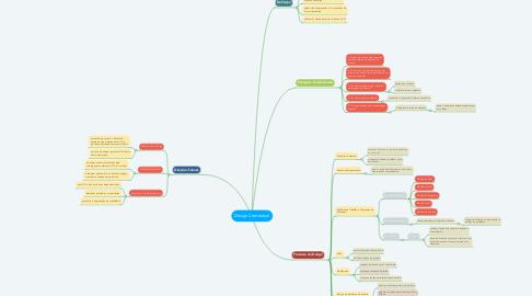 Mind Map: Design Contextual