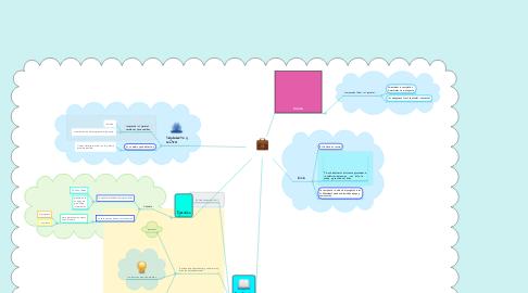 Mind Map: Fase De Un Proyecto