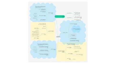 Mind Map: المتتابعات و المتسلسلات
