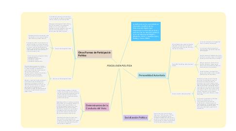 Mind Map: PSICOLOGÍA POLITICA