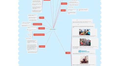 Mind Map: DeporShip