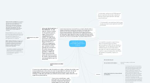 Mind Map: evolución de los seres  vivos-UNAD gilberto marin  montoya