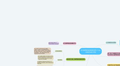 Mind Map: El EMPRENDIMIENTO Y LA INNOVACIÓN