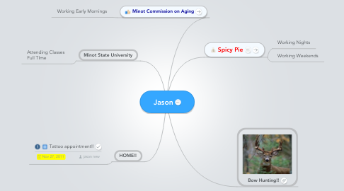 Mind Map: Jason